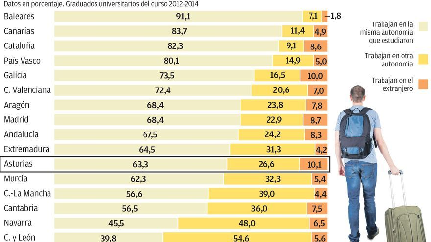 Las cifras de la fuga de talento: uno de cada tres graduados deja Asturias para trabajar