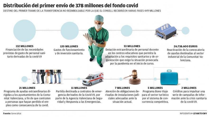 El 80% del primer fondo covid va a centros de salud, colegios y más plantilla