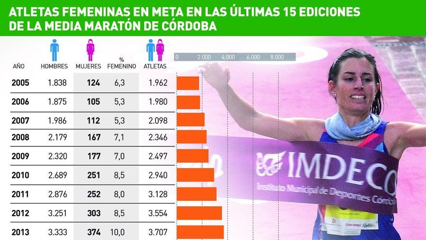 Las cifras de la mujer en la Media Maratón de Córdoba