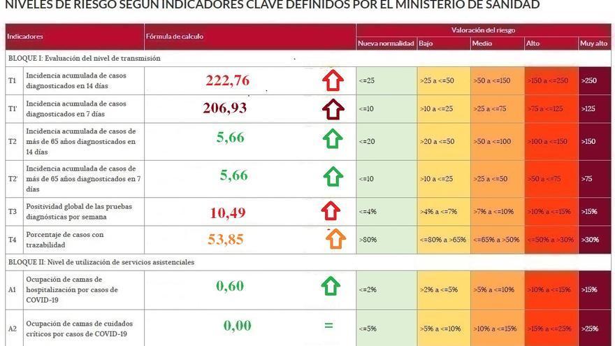 El coronavirus dobla la incidencia en Zamora en un solo día
