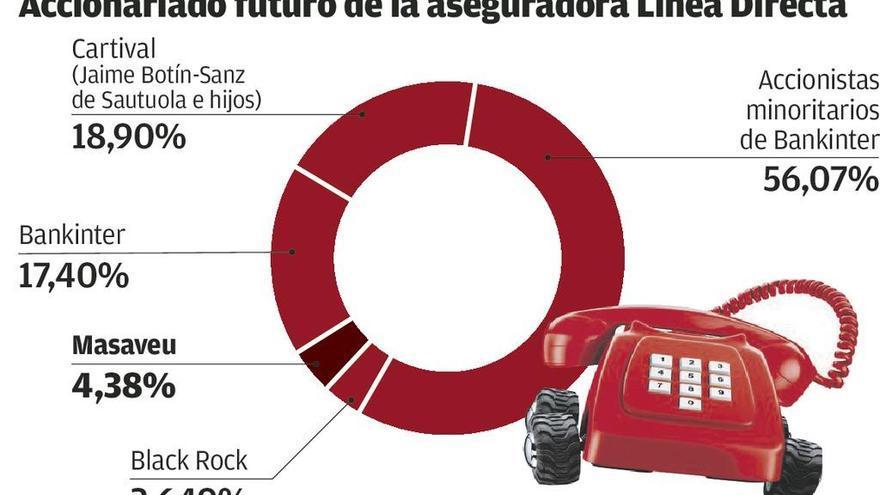 Masaveu será el tercer mayor accionista de Línea Directa