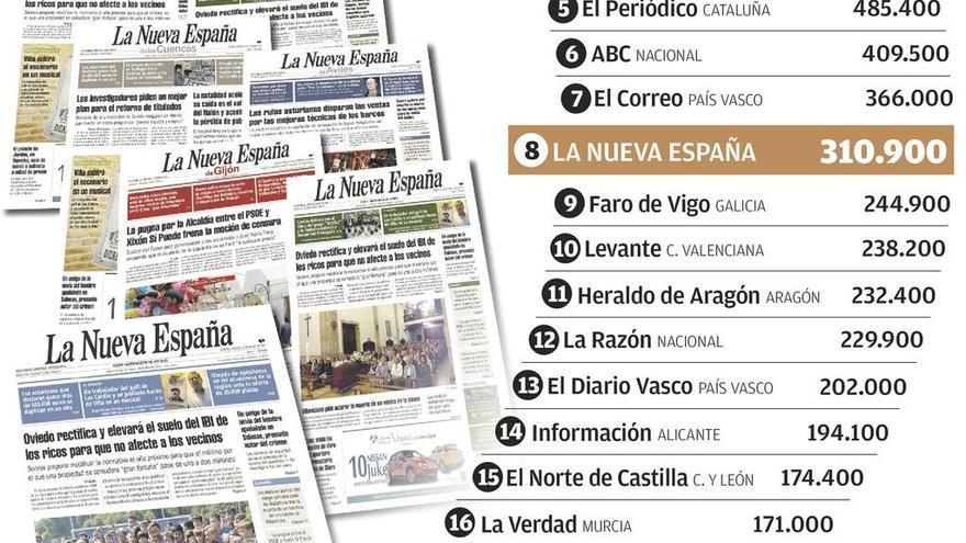 LA NUEVA ESPAÑA gana 11.400 lectores y ronda los 311.000 de media diaria