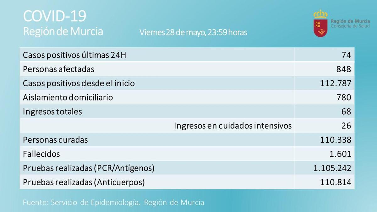 Balance de ayer del coronavirus en la Región de Murcia.