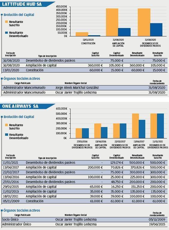 Canarian Airways, en riesgo alto de insolvencia
