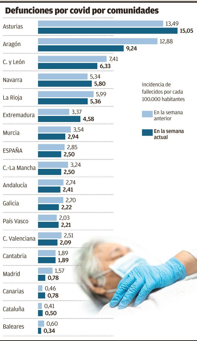 Gráfico incidencia muertes covid