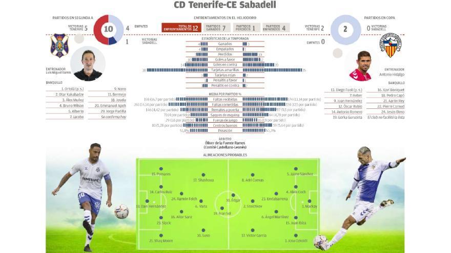 Directo: CD Tenerife - Sabadell FC