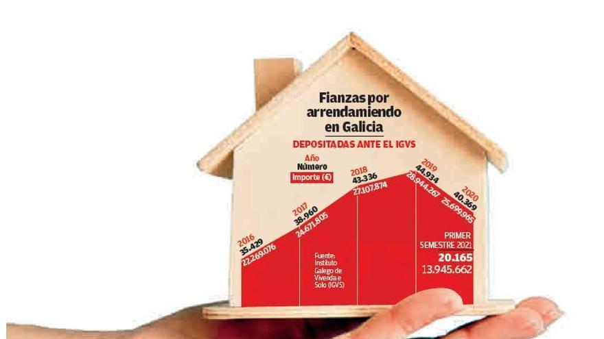 La Xunta detecta cada semana a cinco caseros que no depositan la fianza del alquiler