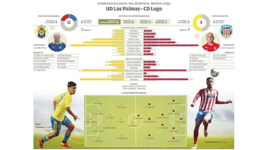 Directo: UD Las Palmas - CD Lugo