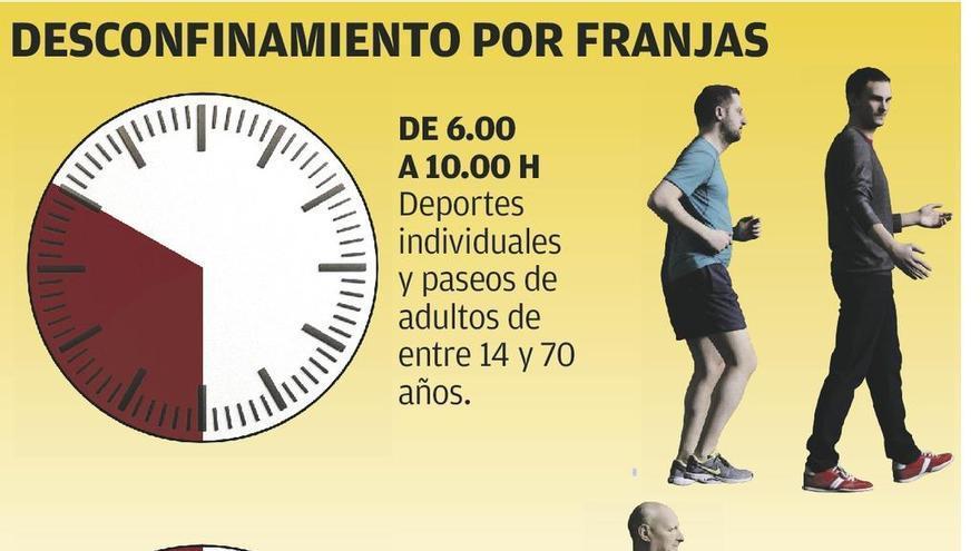Los paseos y las salidas para hacer deporte se concentran a primera y última hora