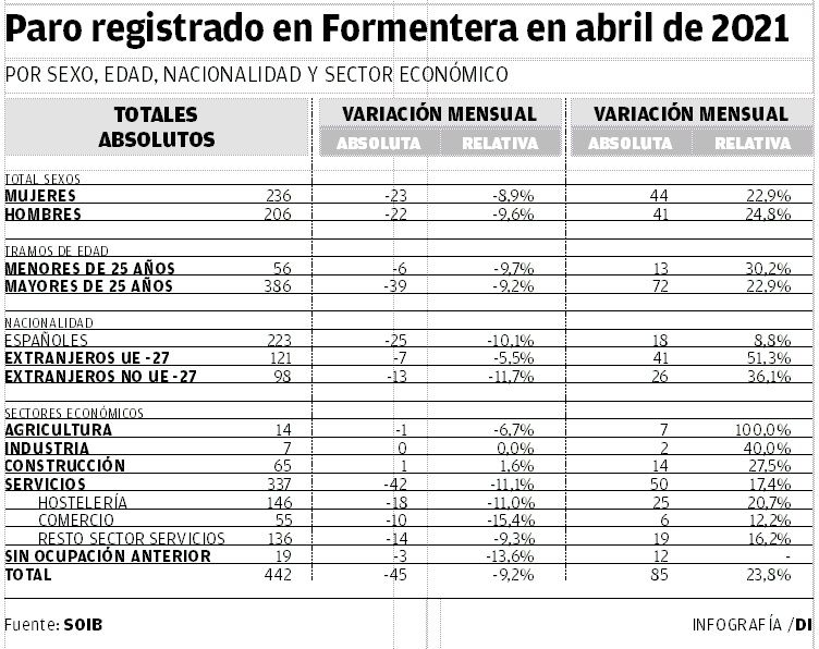 Paro registrado en Formentera en abril de 2021.