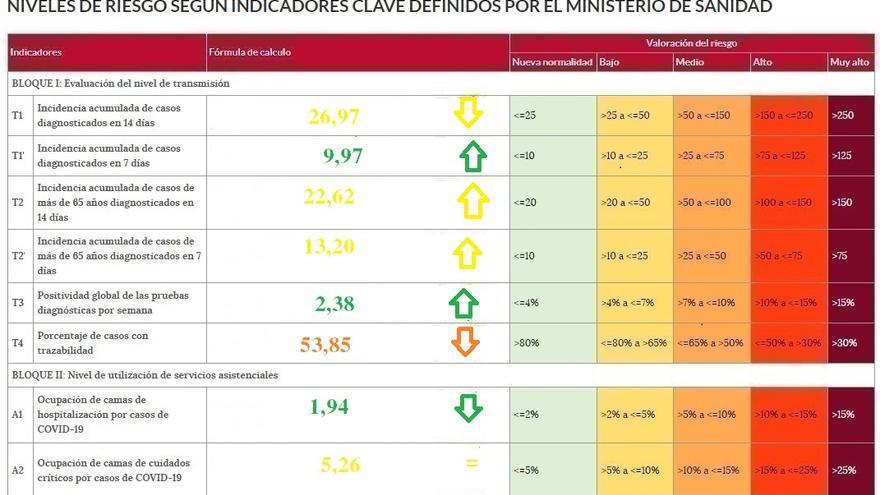 El coronavirus se reactiva en Zamora