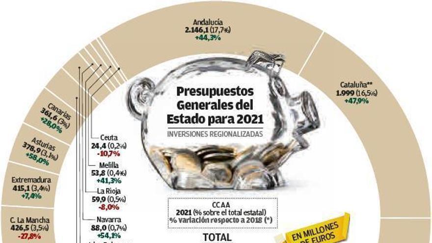 La inversión baja en Galicia un 11% hasta los 832 millones