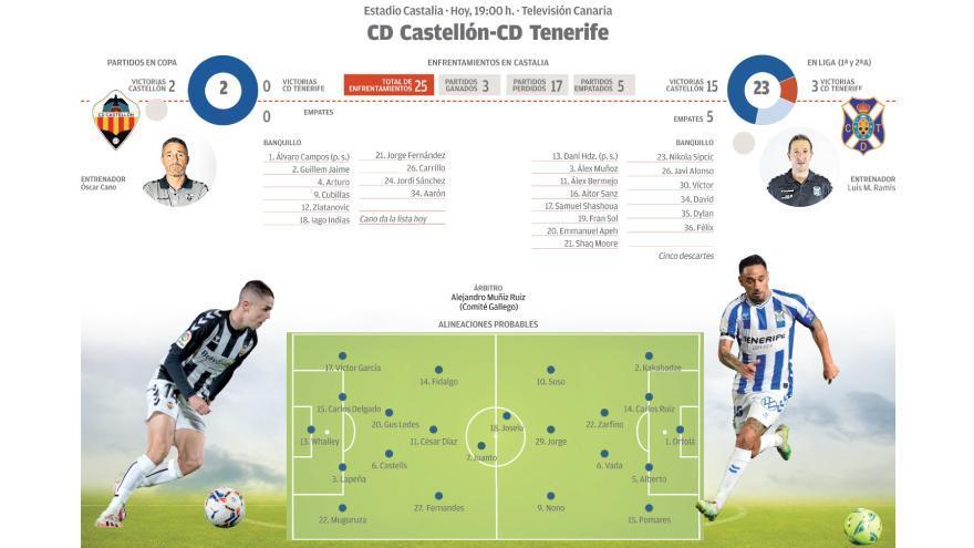 Directo: CD Castellón - CD Tenerife (Copa del Rey)