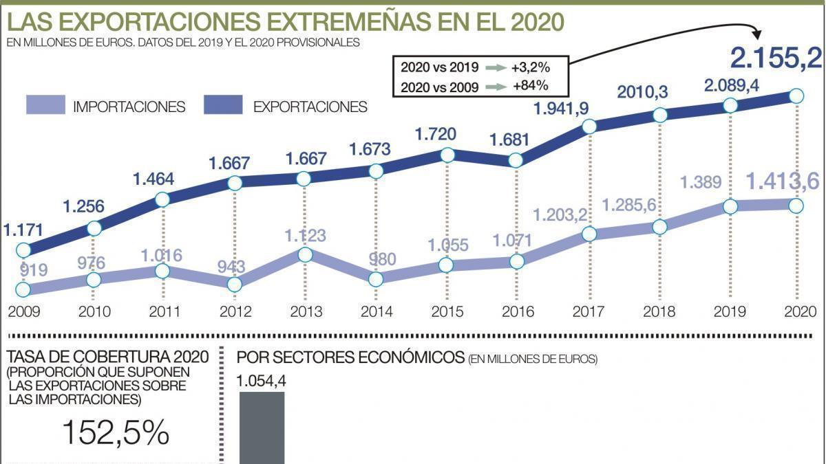 Extremadura, única región que cerró el 2020 con un auge de las exportaciones