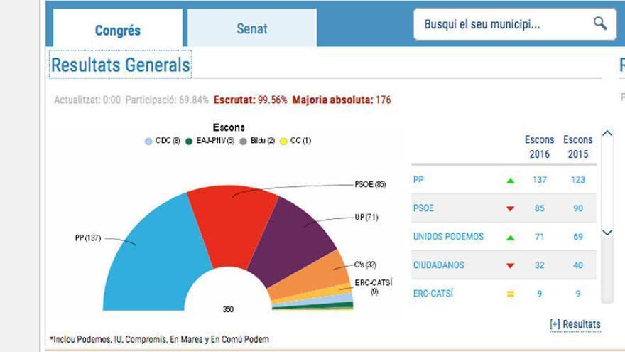 Resultats eleccions generals 2016