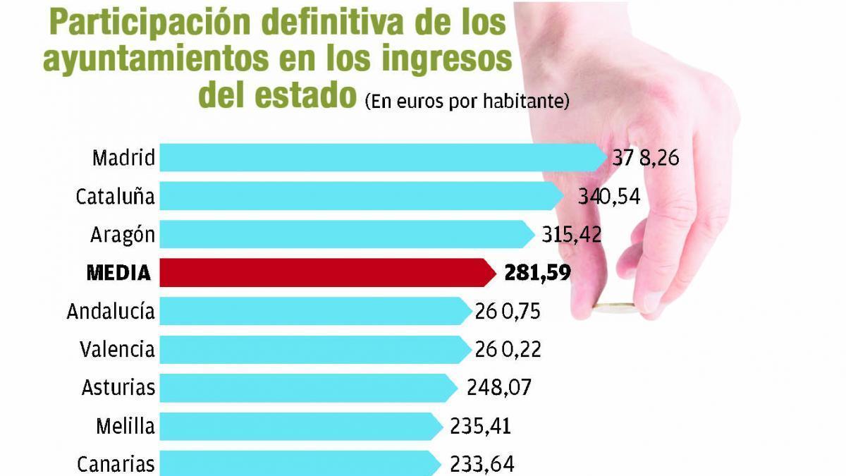 Los consistorios extremeños, segundos con menor participación en los ingresos estatales