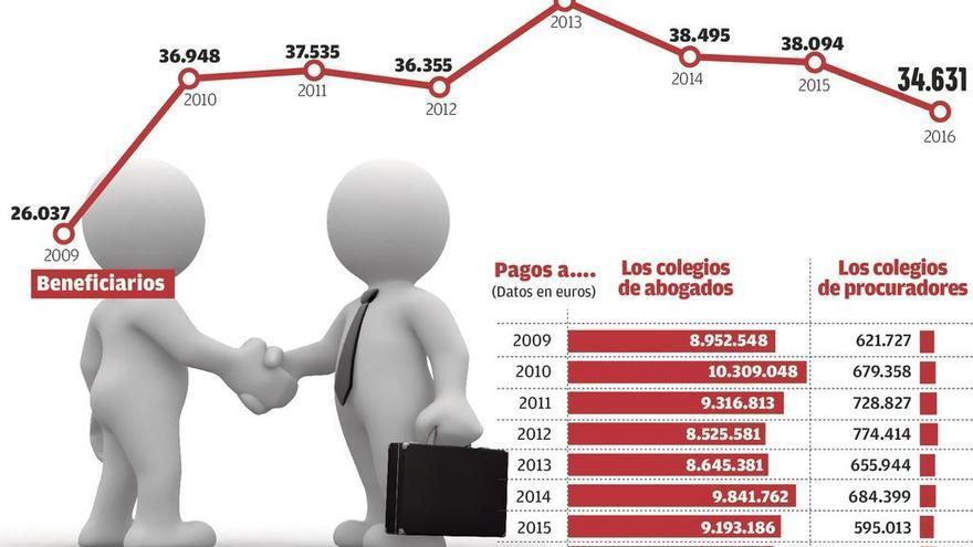 La Xunta deniega a cerca de 14.000 gallegos el abogado de turno de oficio
