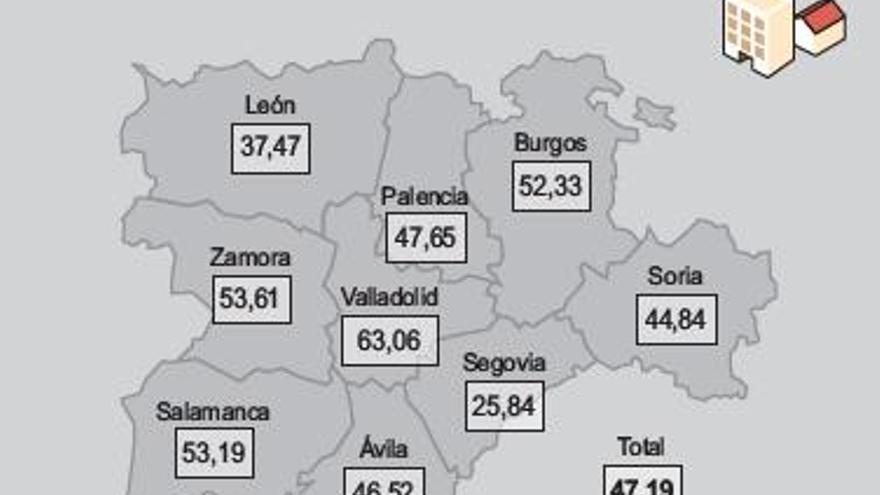 El mercado inmobiliario pugna al alza en los pueblos y se resiente en Zamora capital