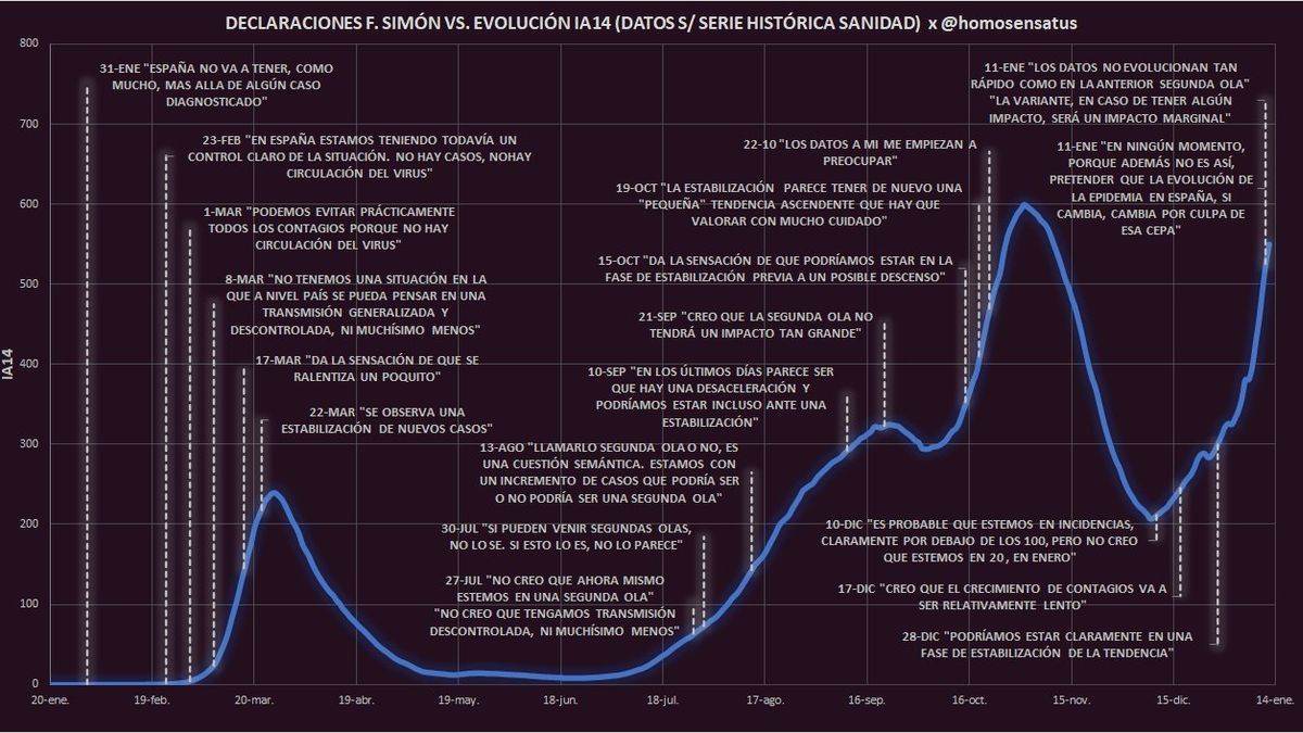 Un tuitero hace una gráfica que relaciona las declaraciones de Fernando Simón con la evolución de la pandemia