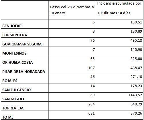 Casos de covid e incidencia acumulada en el departamento de salud de Torrevieja entre el 3 y el 10 de enero