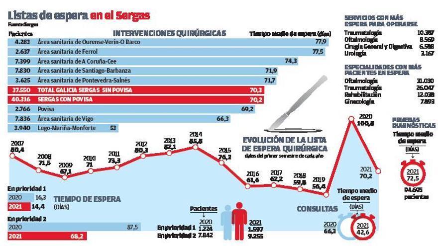 La demora para operarse en A Coruña cae un mes y medio en un año sin llegar aún a cifras prepandemia