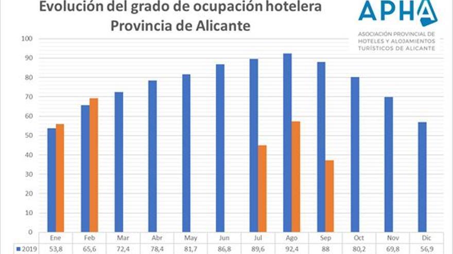 El covid hunde la ocupación hotelera en Alicante, al caer 50 puntos el pasado septiembre