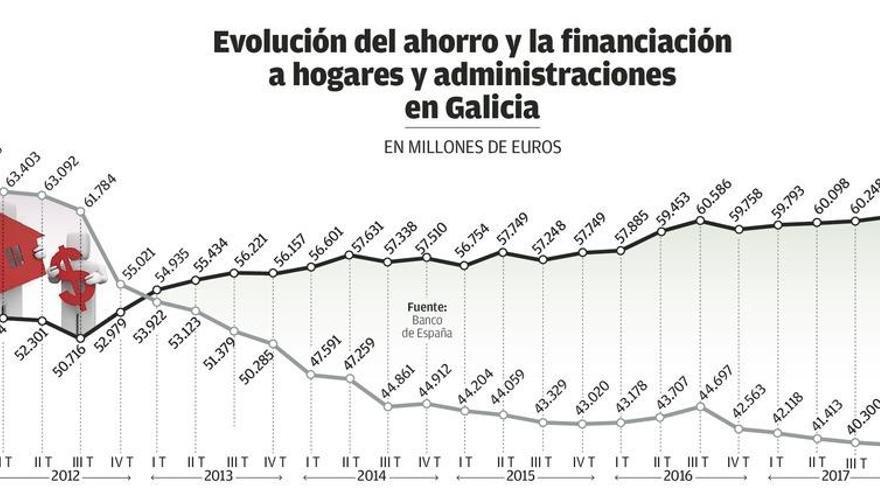 Las administraciones se llevan más de la mitad del nuevo crédito concedido en Galicia