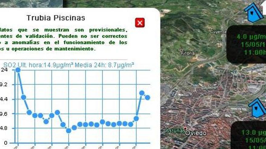 Se dispara la contaminación por benceno en Oviedo