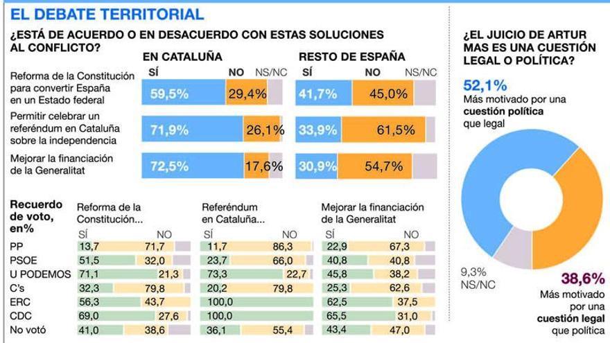El 61,5% rechaza de plano el referéndum en Cataluña