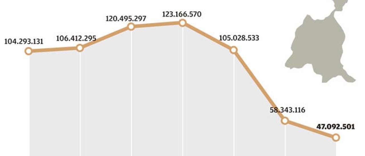 La deuda a los bancos baja de los 50 millones por primera vez en diez años