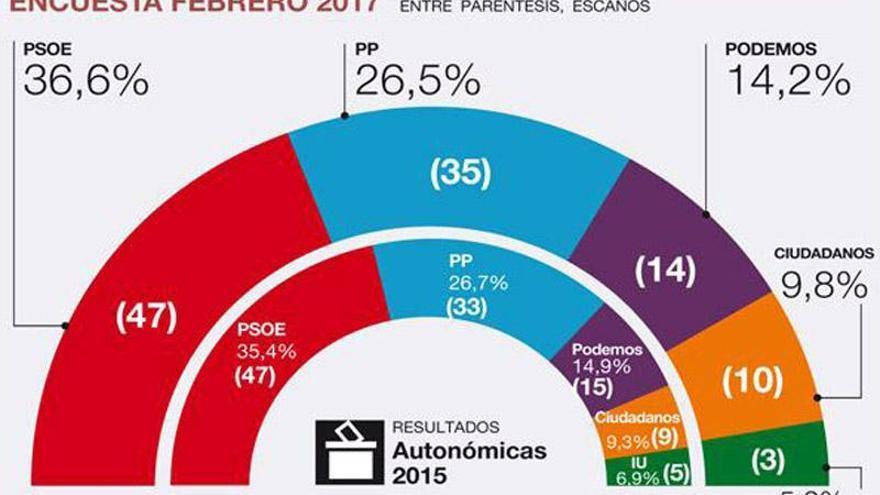 El PSOE mantiene la mayoría en Andalucía mediada la legislatura
