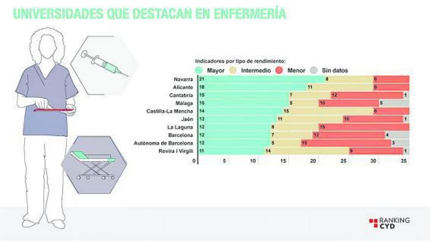 La ULL, entre los mejores centros del país para estudiar Enfermería