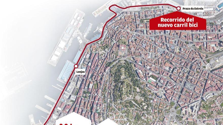 Así será el carril bici a lo largo de toda Beiramar