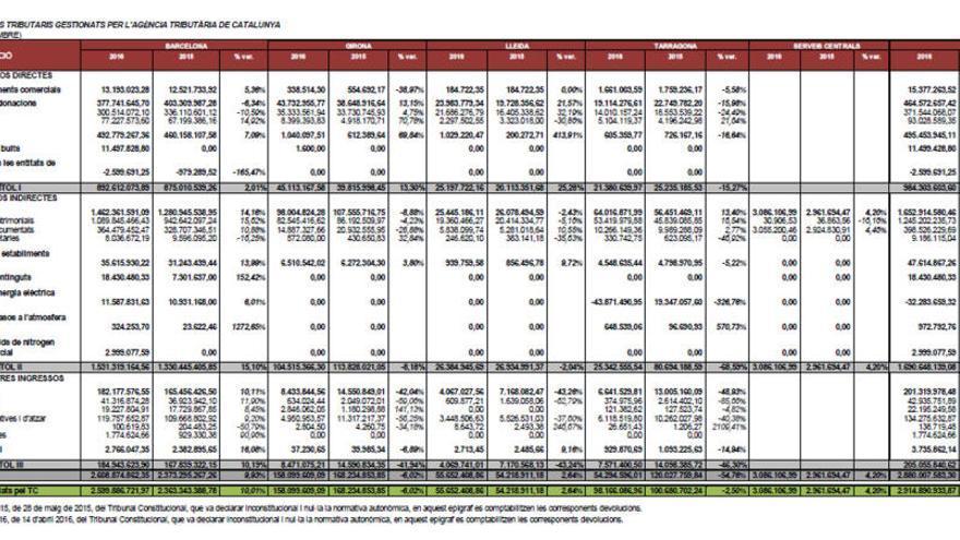 La Generalitat recapta un 6% menys d'impostos a Girona que l'any anterior