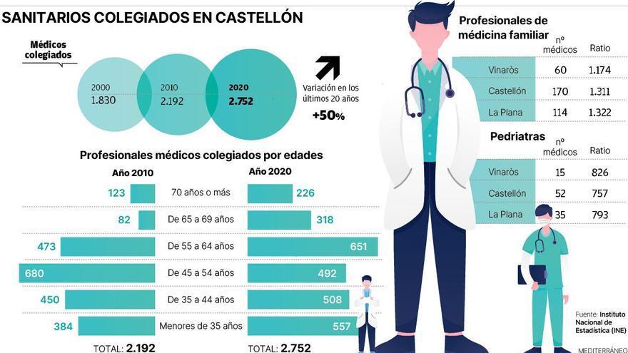 La cifra de médicos crece en Castellón pero el envejecimiento aún es preocupante