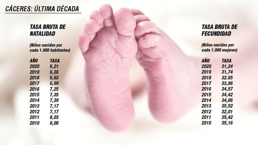 Los nacimientos en Cáceres llegan a su mínimo histórico