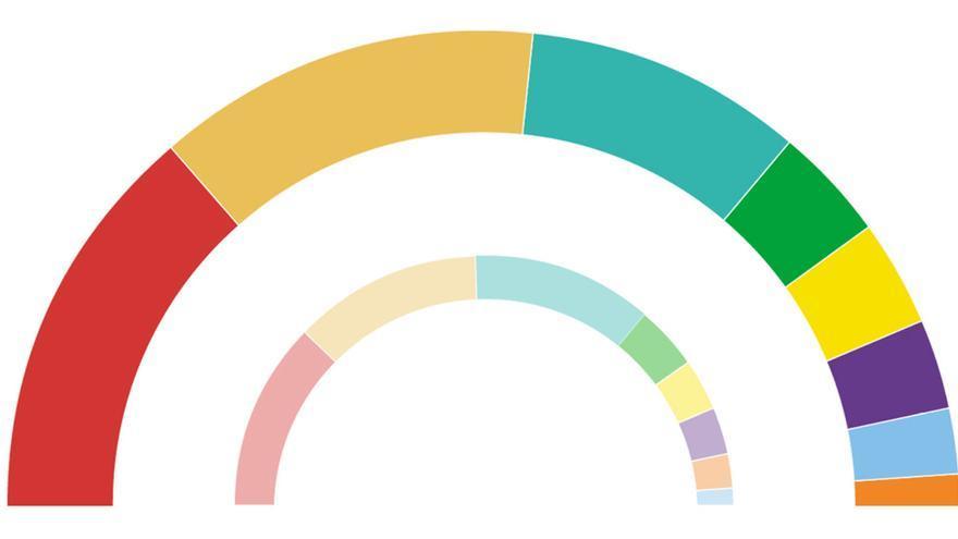 Las 8 diferencias entre las elecciones catalanas del 14-F y la última encuesta del GESOP