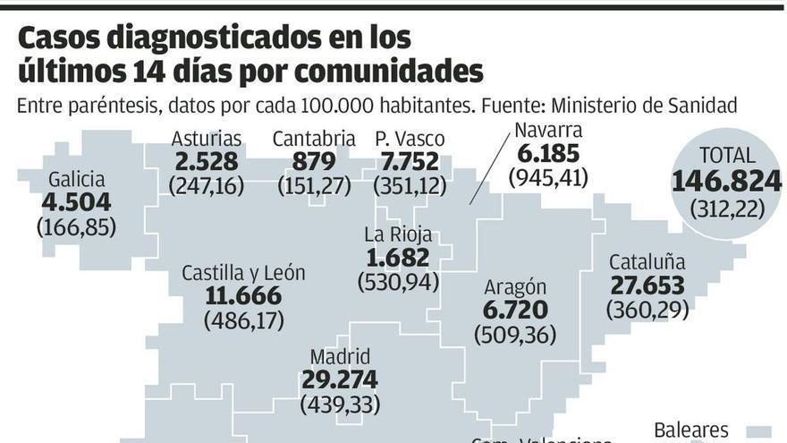 Navarra decreta el cierre perimetral de la comunidad ante el avance de los contagios