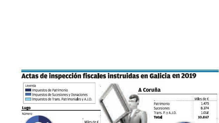 Facenda multa en siete años a 3.300 gallegos con 200 millones por no pagar impuestos