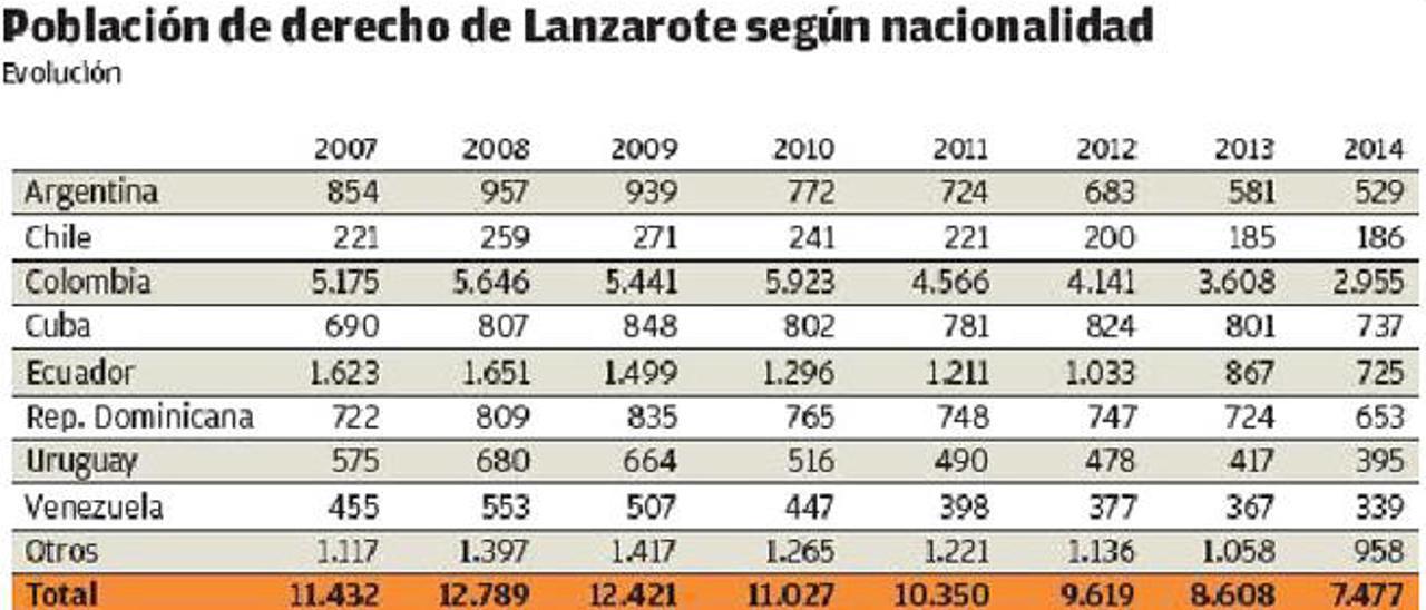 La población sudamericana se reduce casi a la mitad en la Isla desde la crisis