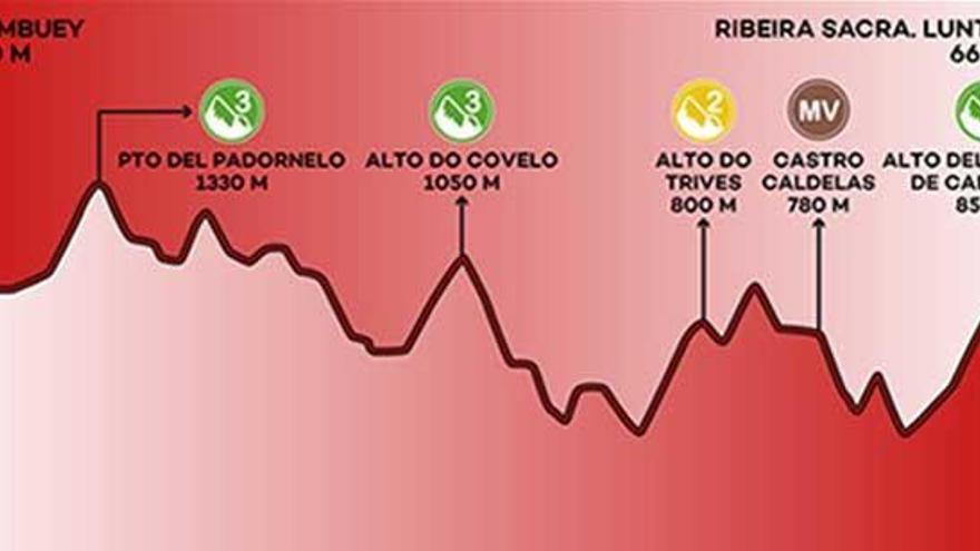 Recorrido y perfil de la etapa 11 de la Vuelta a España