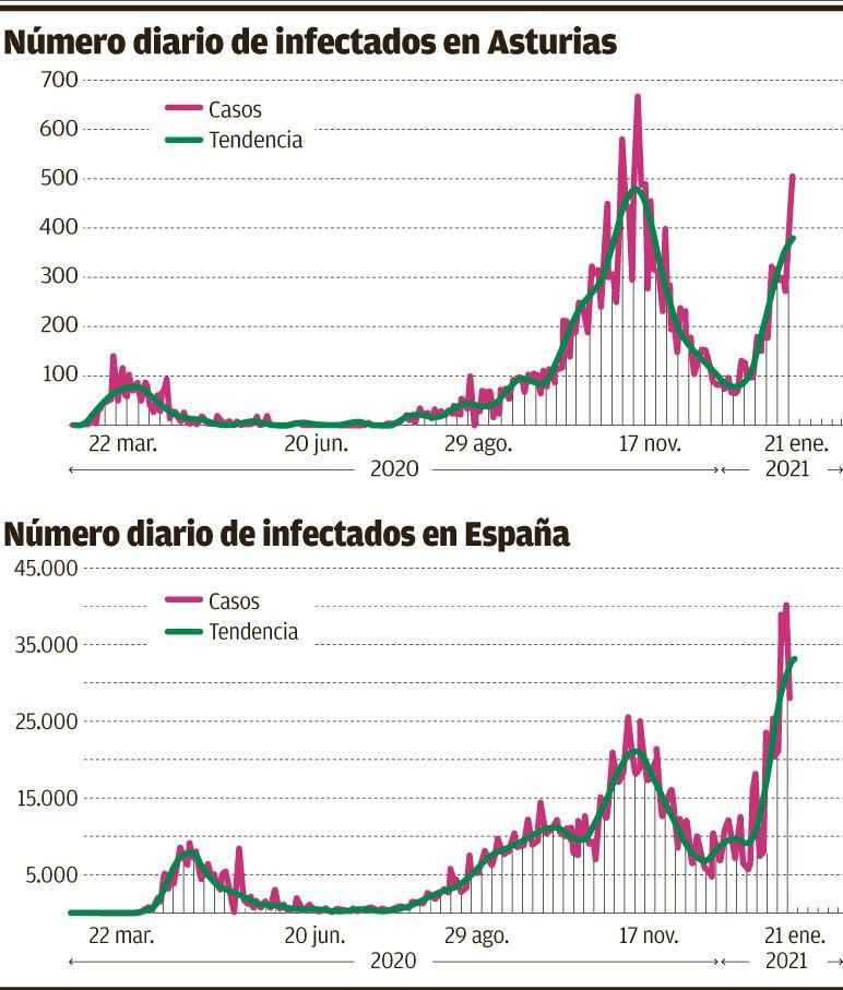 Casos diarios en España y Asturias