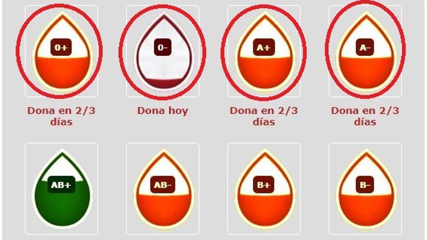 Llamamiento urgente ante la caída de reservas de sangre en la Región