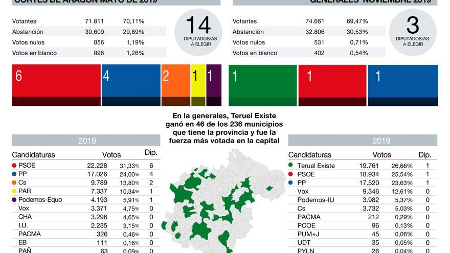 La extrapolación de los resultados en las generales daría a Teruel Existe un grupo parlamentario en las Cortes