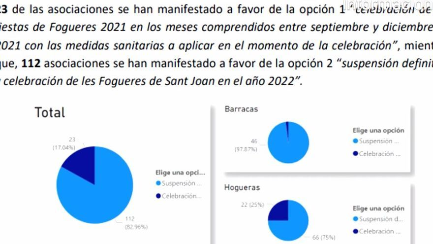 Los festeros deciden que las Hogueras se aplacen hasta junio de 2022