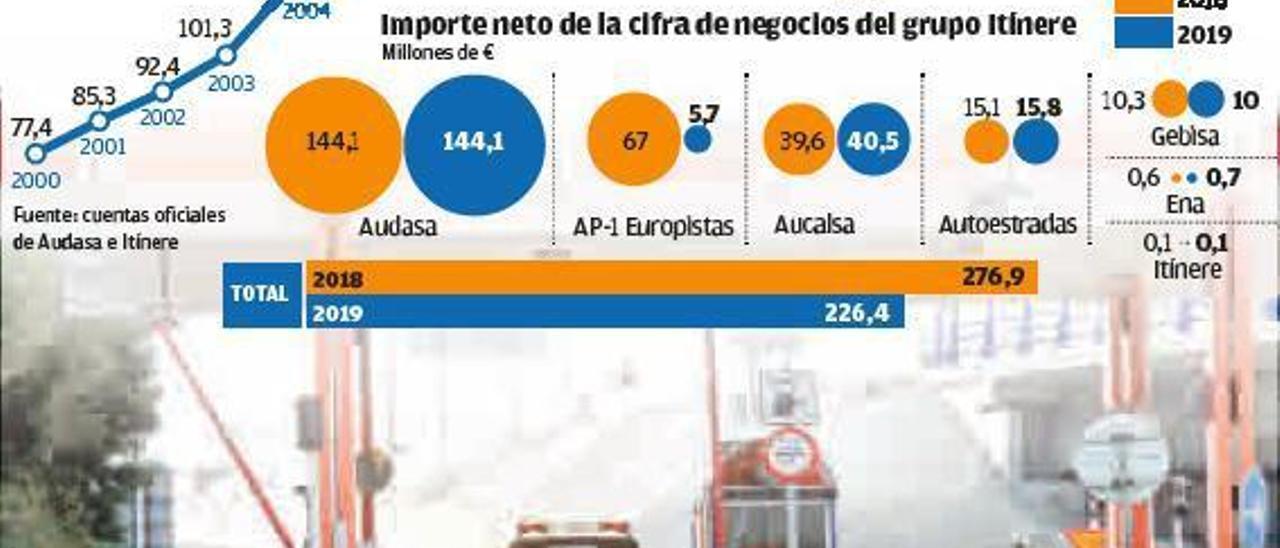 El negocio de los peajes de la AP-9: Audasa aporta ya el 70% de los ingresos de Itínere