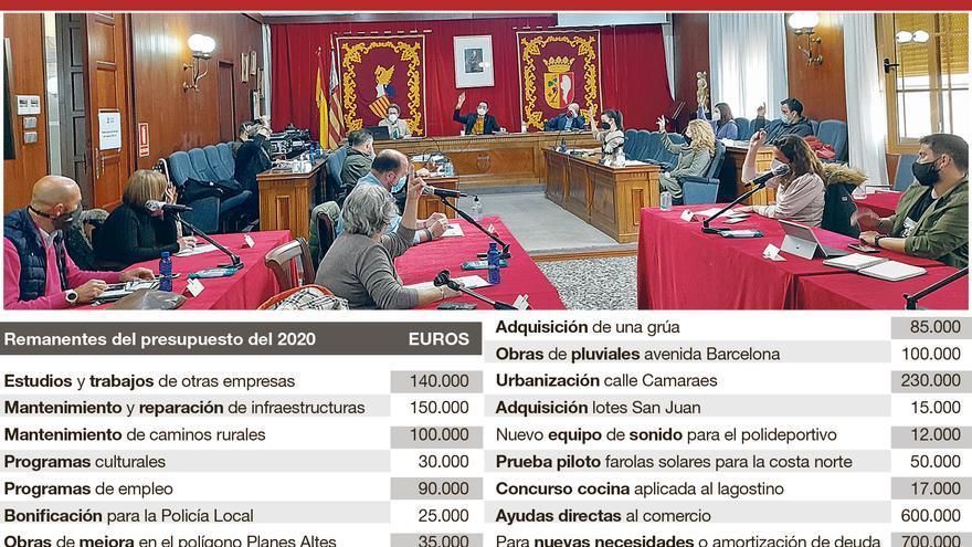 Vinaròs ratifica 2,4 millones de euros de remanentes y rebajará tres impuestos