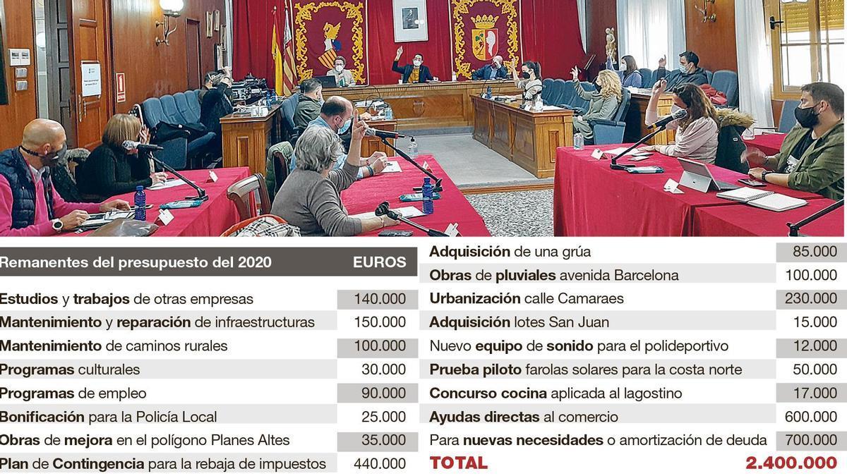 Gráfico con las inversiones de los remanentes de Vinaròs