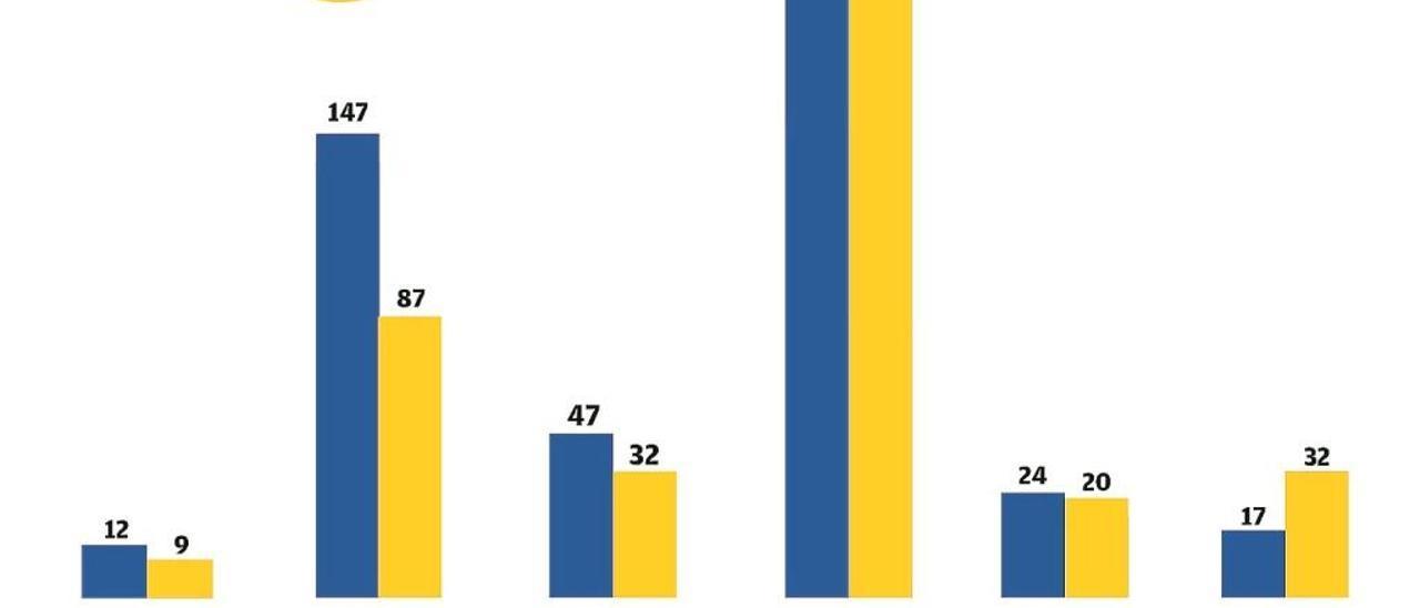 Los robos en casas bajan un 40% en Gandia en un semestre con un 5,6% menos de delitos