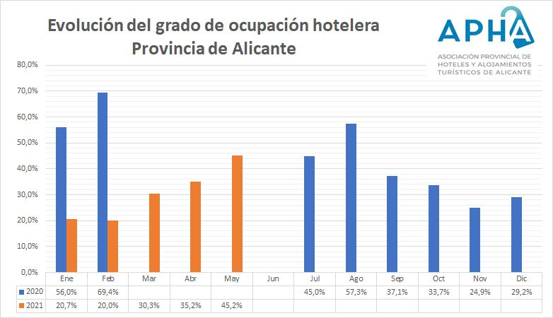 Gráfico sobre la evolución de la ocupación en los hoteles de APHA